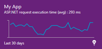Application Insights Chart Widget